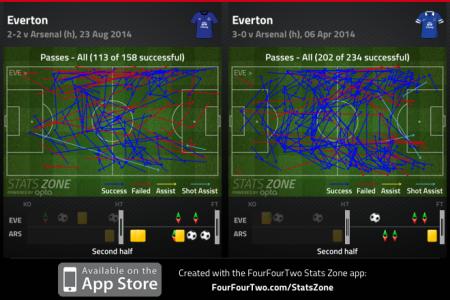 Everton 2n Halves Compared