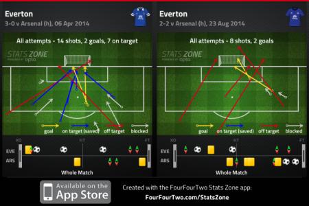 Everton Shots