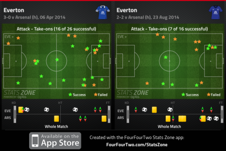 Everton Takeons