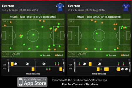 Everton Takeons